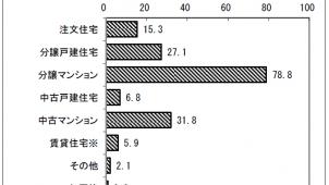 分譲マンション取得世帯の比較検討、「中古マンション」が7.1pt上昇-国交省調べ