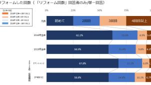 2016年リフォーム費用は平均約201万円-ホームプロ調べ