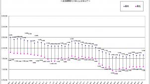 フラット35、4月適用金利は前月並み