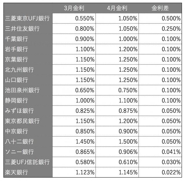 10年固定金利型 金利引上行と引上幅(主要73行中)