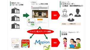 凸版印刷、「iCataショールーム検索」サービスを開始