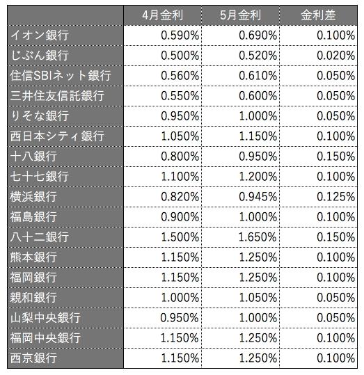 10年固定金利型 金利引き上げと引き上げ幅(主要75行中)