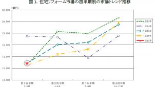 2017年第1四半期の住宅リフォーム市場は2.5%増-矢野経済研調べ