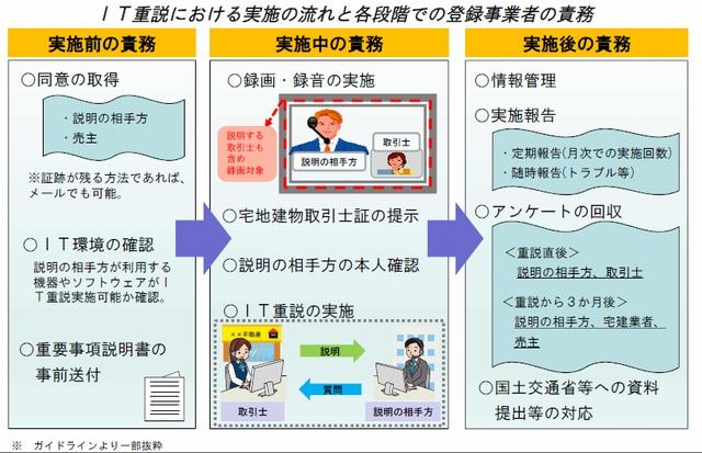 IT重説のイメージ(国土交通省資料より)