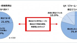 リフォーム・修繕費用、「毎月積立てるべき」73.5%-日本リビング保証調べ