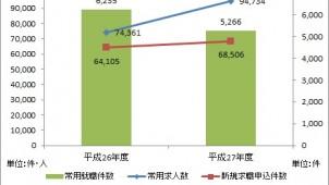 ヒューマンタッチ、5月の建設業人材市場動向レポートを発表