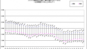 フラット35、主力商品金利が3カ月ぶりに下降