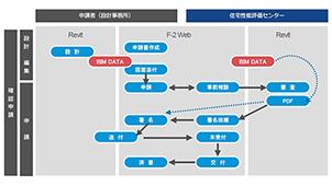 Web上で建築確認申請が完結 BIMデータ申請を5月31日より受付開始