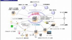 大和ハウス工業、IoT×AI活用基盤システムの実証事業に参加