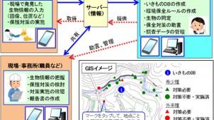 フジタ、建設工事における動植物管理手法「いきもの見聞録」を開発
