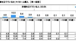 マイホーム購入、平均計画年齢は36.3歳-ソニー生保調べ