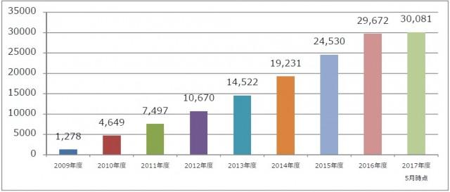 年度別「適合状況報告書」発行件数推移累計
