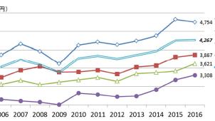 首都圏マンションの所要資金が4年ぶりに低下-フラット35利用者調査