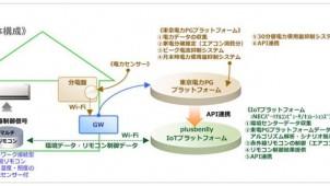 大和ハウス、IoTエネルギーマネジメントシステム構築実証試験を実施