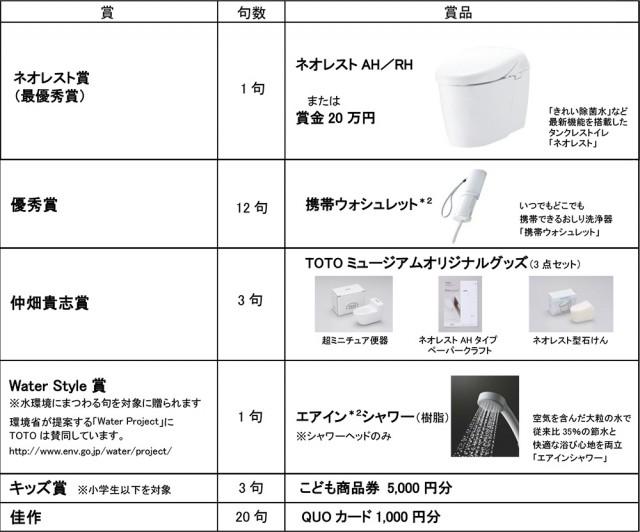 賞および商品一覧