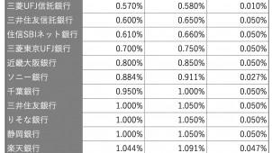 6月の住宅ローン平均金利、固定10年金利が上昇-WhatzMoney調べ