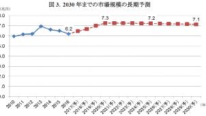 2030年の住宅リフォーム市場規模は7.1兆円、矢野経済研調べ