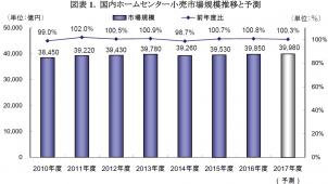ホームセンター小売市場が堅調推移 DIY提案が活発に-矢野経済研調べ
