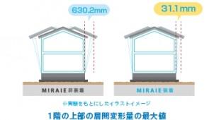 ライフデザイン・カバヤ、制振装置「ミライエ」を新築住宅に導入