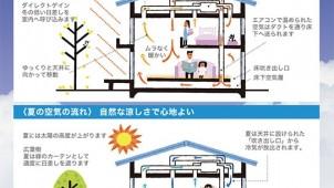 エアコン1台でかしこく全館冷暖房を実現する「パッシブエアコン」