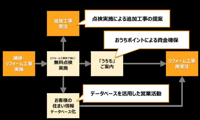 日本リビング保証/うちもリフォーム加盟店制度の特徴