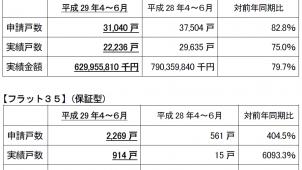 4~6月のフラット35買取申請戸数、前年同期比17.2%減