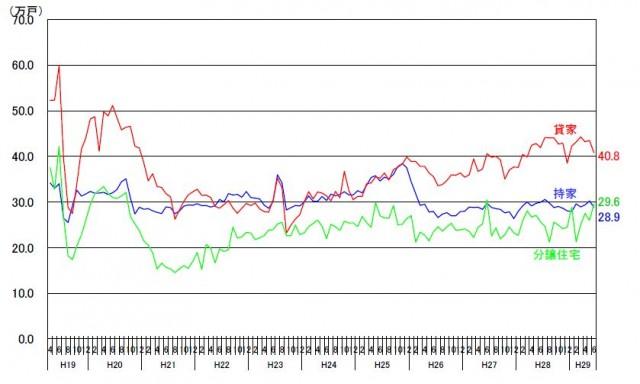 利用関係別の年率換算値の推移