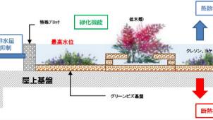 小松精練、屋上緑化システム工法「グリーンビズダム」を発表