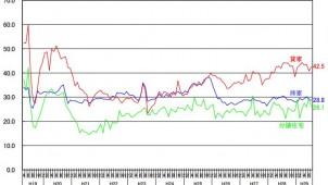 7月の新設住宅着工戸数、持家と貸家2ヵ月連続減少