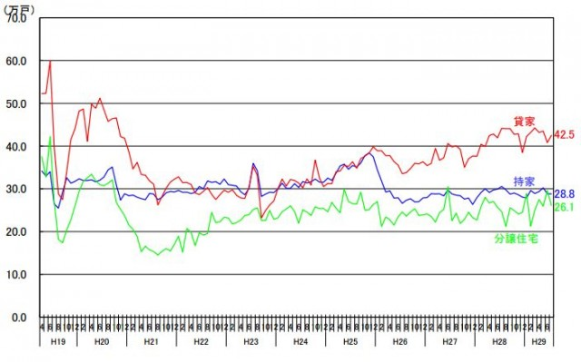 利用関係別の季節調整済み年率換算値の推移