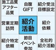 保護中: 官谷浩志(14)-紹介活動 企業と個人のバロメーター