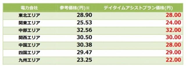料金プラン比較例(価格は参考価格。電気使用量及び使用時期により異なる)