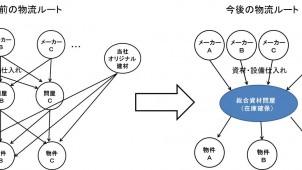 東急リバブル、リノベーションブランド『リディアス』の物流ルートを統一