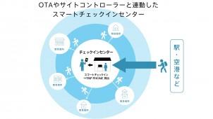 iVacation、民泊向けスマートチェックインセンターを開設
