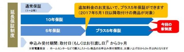 TOTO延長保証制度のイメージ
