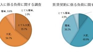 住宅購入の手続き「大変だった」が9割、iYell調べ