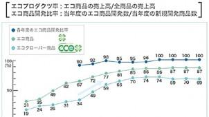 YKK AP、エネルギー原単位を13.8%削減 エコ商品開発比率は100%
