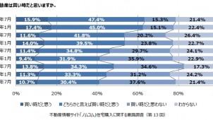 「不動産は買い時」3.5pt減の41.1%、野村不動産アーバンネット調べ