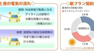 電力契約はそのまま 無料で太陽光発電システムを設置の新プラン