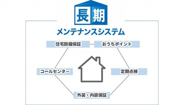 日本リビング保証4