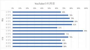 YouTubeの利用率、全年代で60%以上