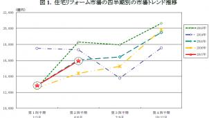 2017年第2四半期の住宅リフォーム市場は10.9%増、矢野経済研調べ