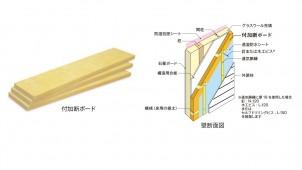マグ、外壁の付加断熱専用グラスウールボードを発売