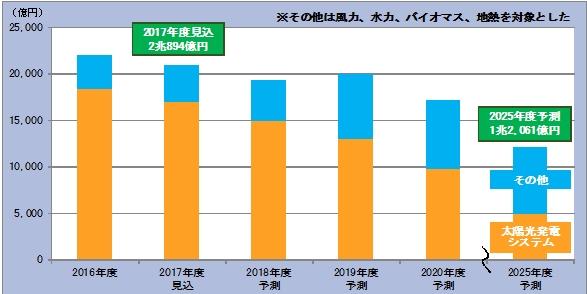 富士経済2