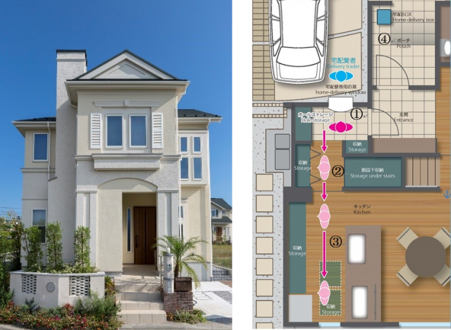モデルハウス外観(左)と家事時短と負担の軽減に配慮した間取りの一例(宅配便の荷物の受け取りがしやすい動線)