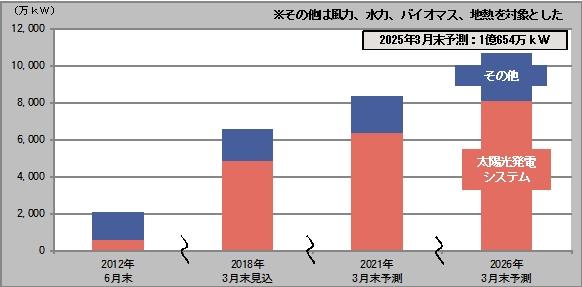 富士経済1