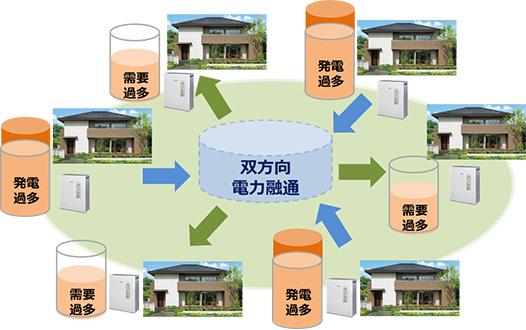 蓄電池制御による電力融通イメージ