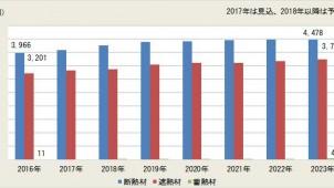 断熱・遮熱・蓄熱材市場、住宅分野は15.3%増と予測-富士経済調べ