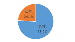 一級建築士学科試験の分析結果を発表 合格者のおよそ4人に1人が女性