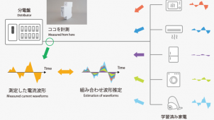 日本住宅サービス、AI搭載センサーを利用したHEMSパッケージ発売